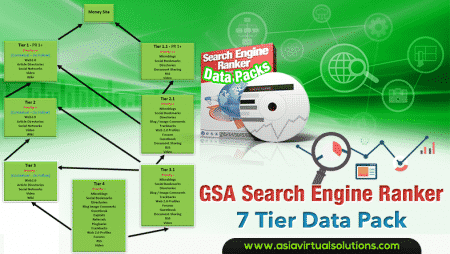 GSA Search Engine Ranker 7 Tier Data Pack
