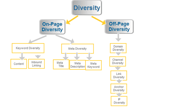 Asia Virtual Solutions Keyword Diversity
