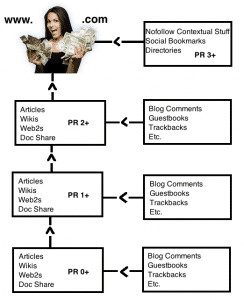 Jacob king Gsa Search engine ranker design