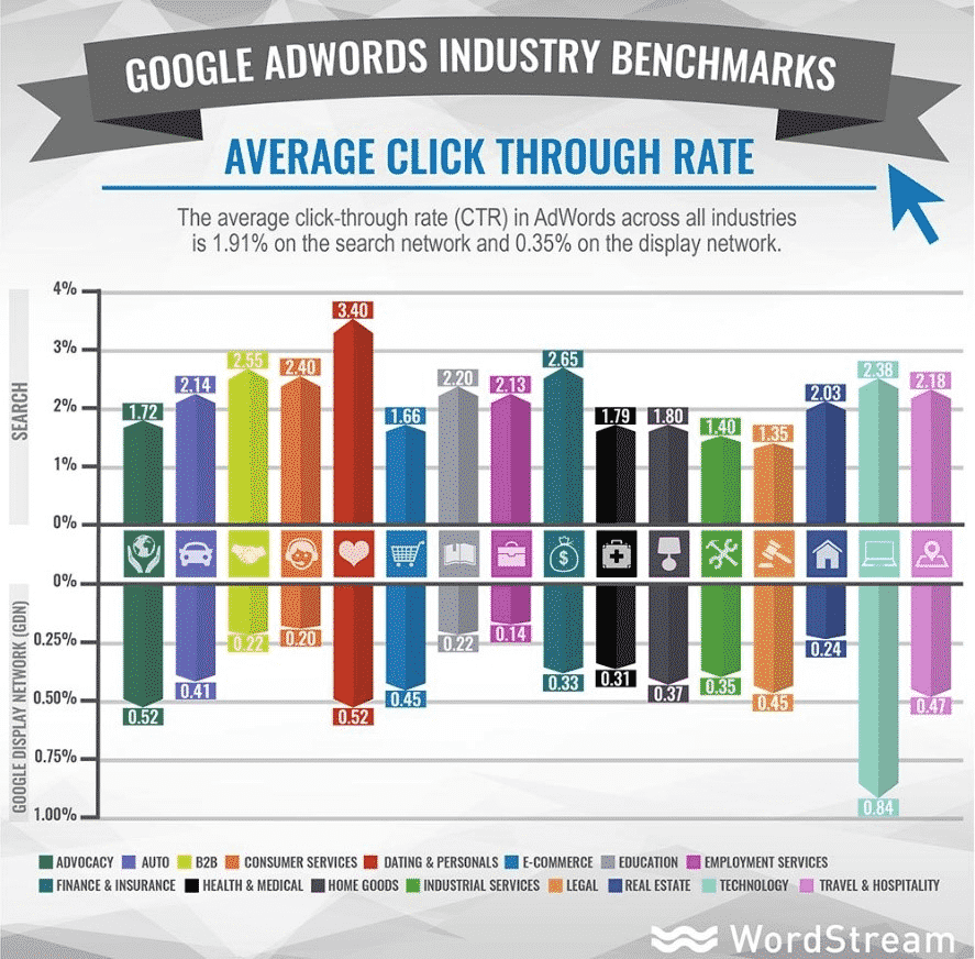 Average Click Through Rate
