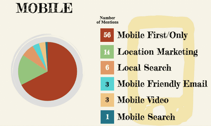 Mobile for Marketing