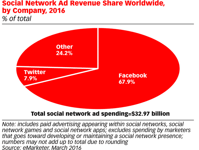 Social Network Ad Revenue Share