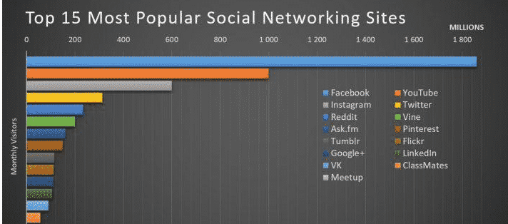 5 Popular Social Media Marketing Trends Making Headlines in The Year 2017