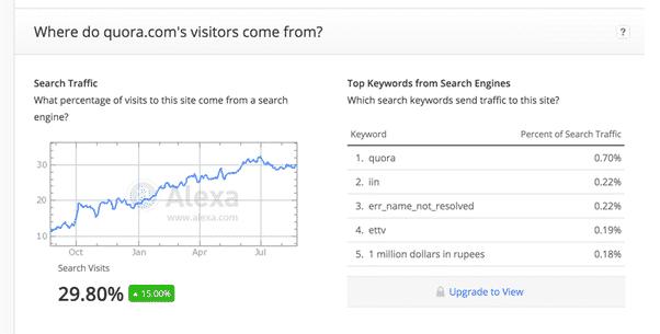 Alexa keyword research