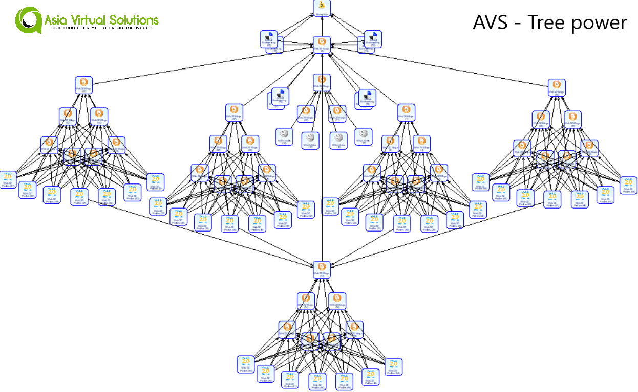 AVS - Tree Power - Money Robot Submitter Diagram