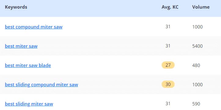 Check keywords search volume